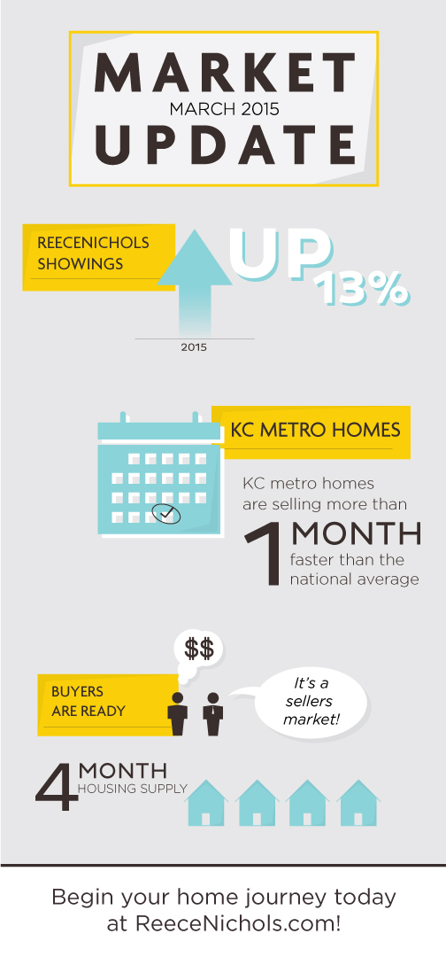 March 2015 Kansas City Real Estate Market Update