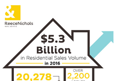 ReeceNichols Celebrates Record-Breaking 2016