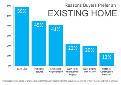 Why People Prefer an Existing Home