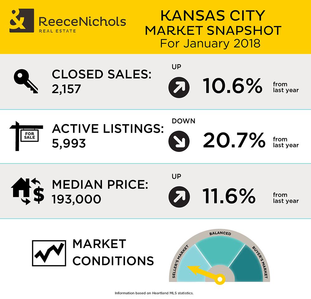 Market Snapshot - January 2018