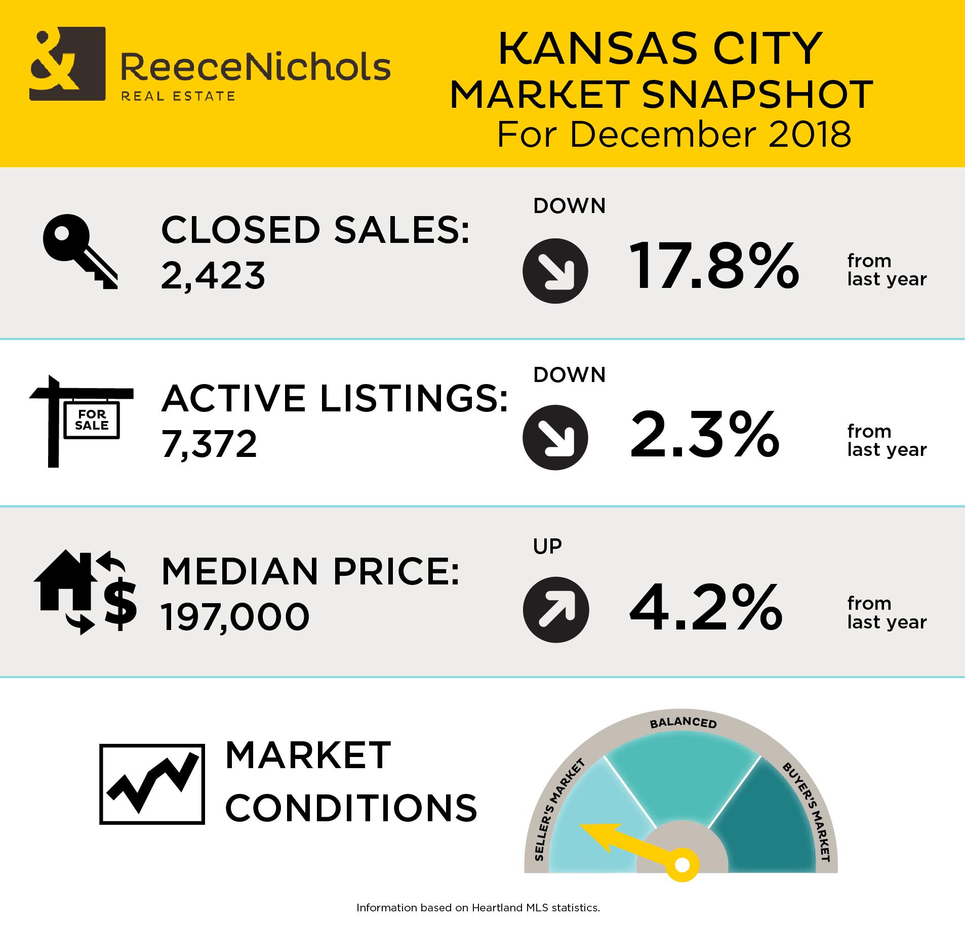 Market Snapshot - December 2018
