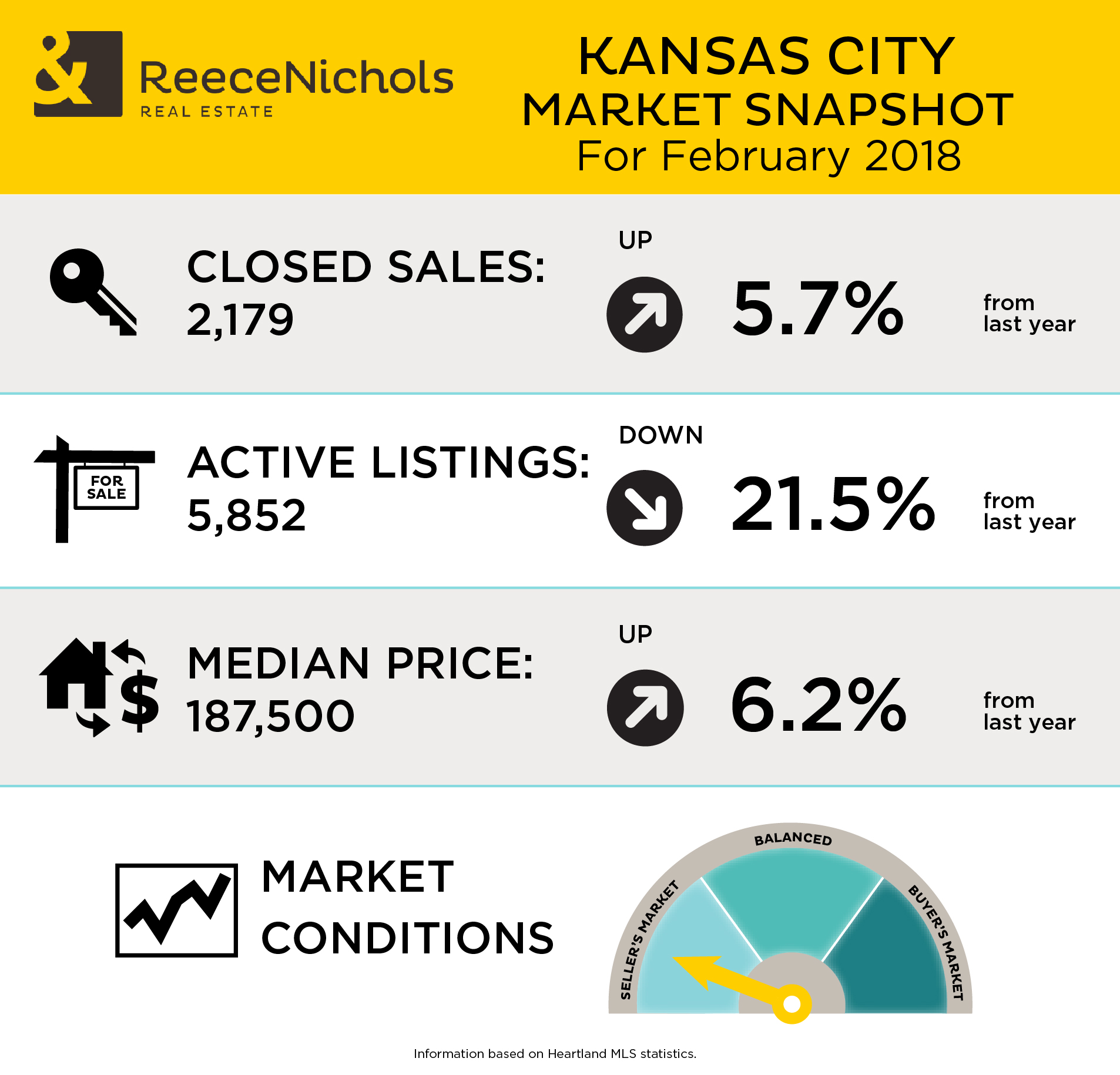 Market Snapshot - February 2018