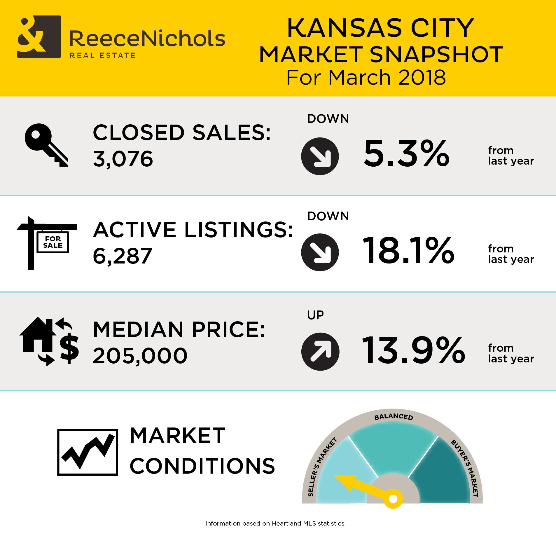 Market Snapshot - March 2018
