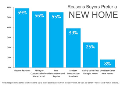 Why People Prefer a New Home