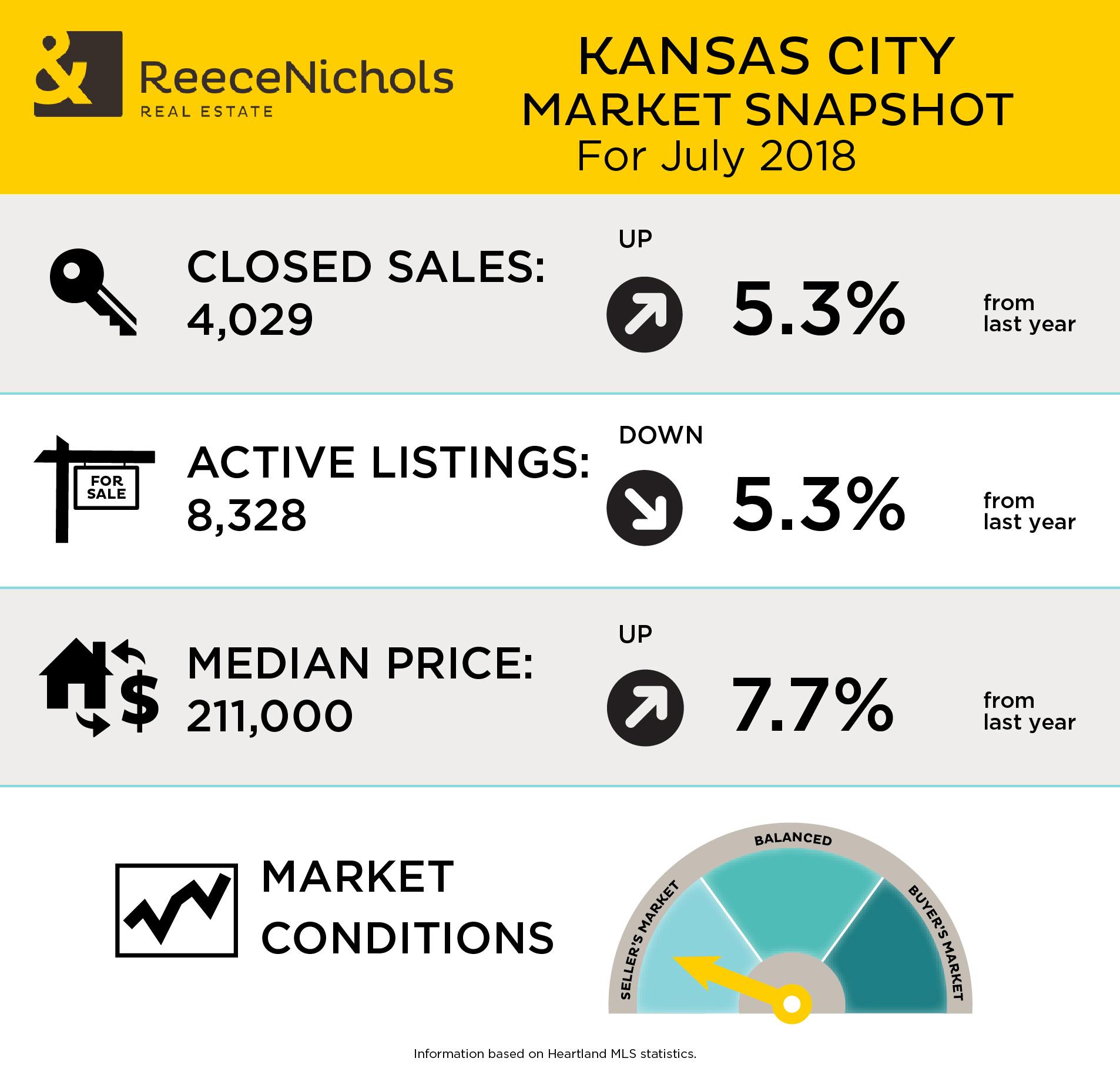 market-snapshot-7-2018