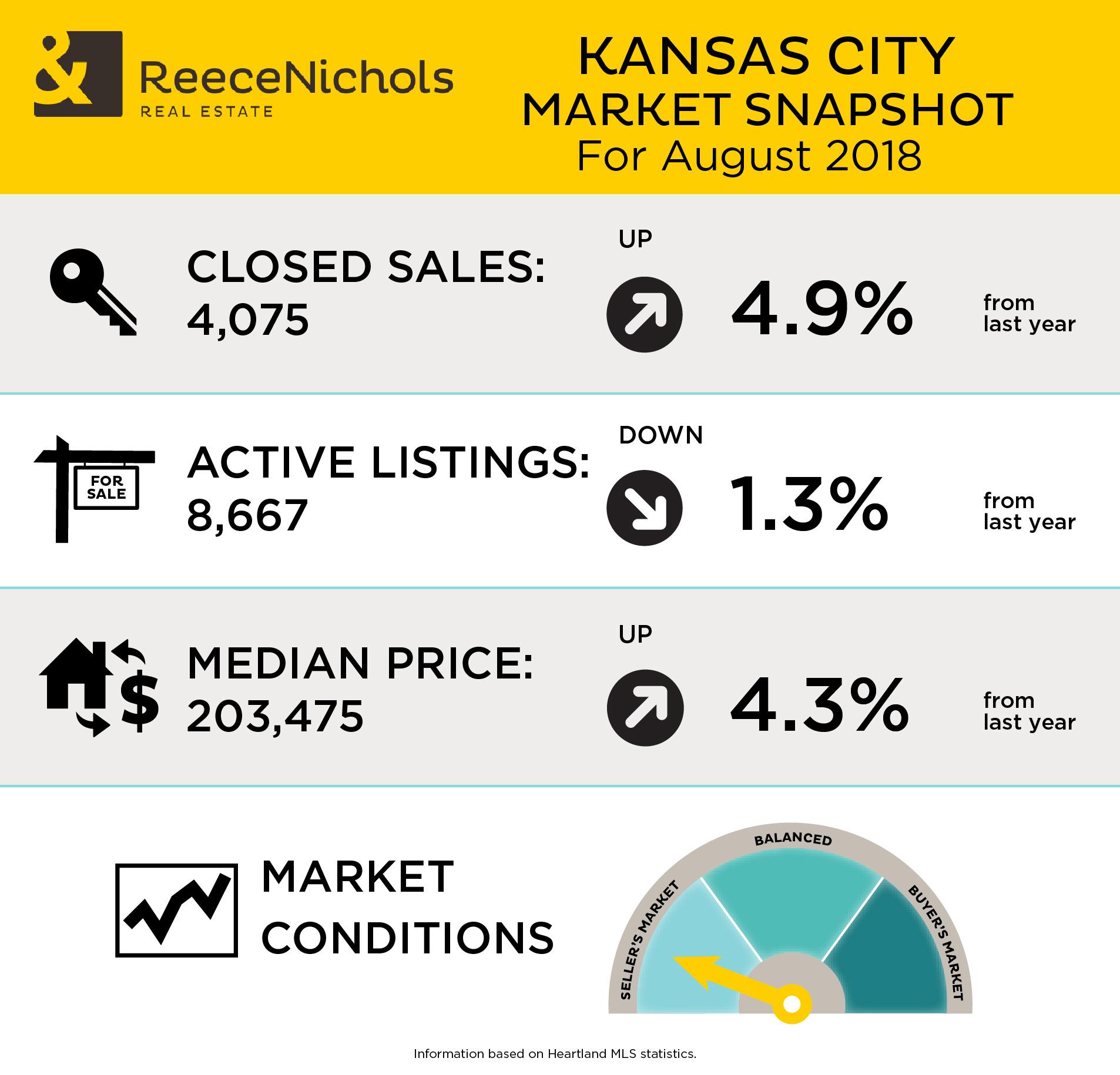 Market Snapshot - August 2018