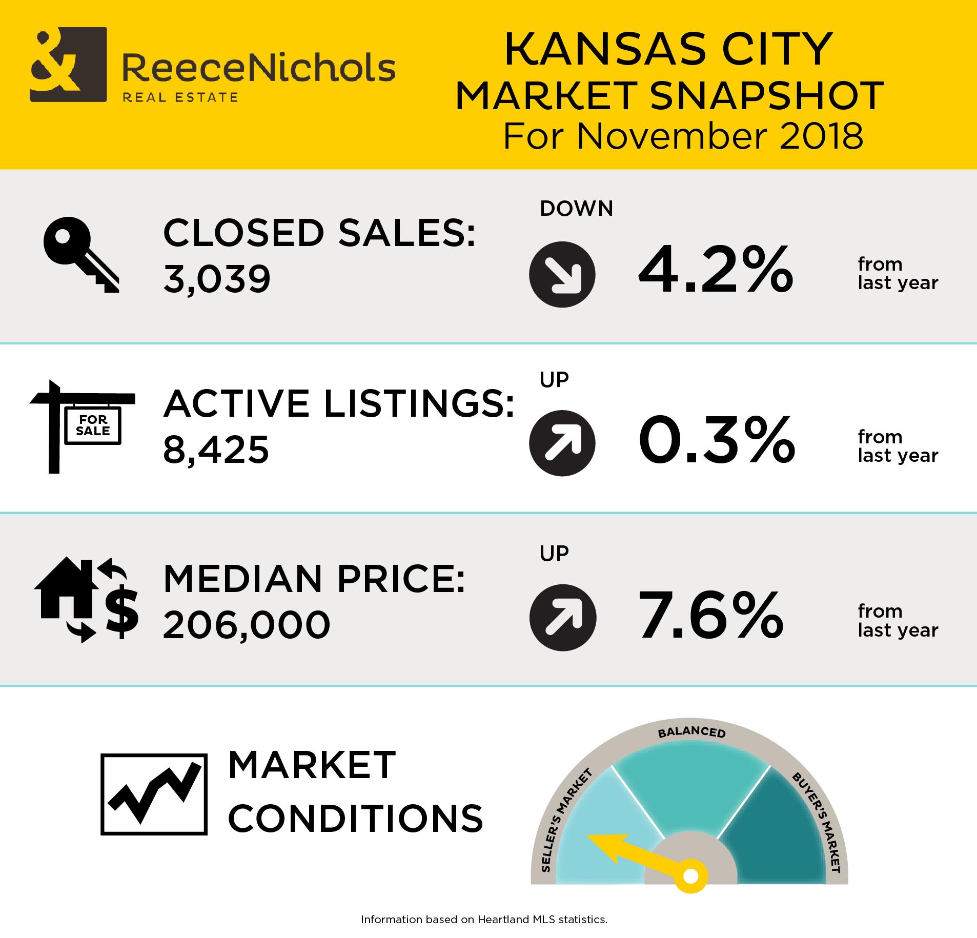 Market Snapshot - November 2018